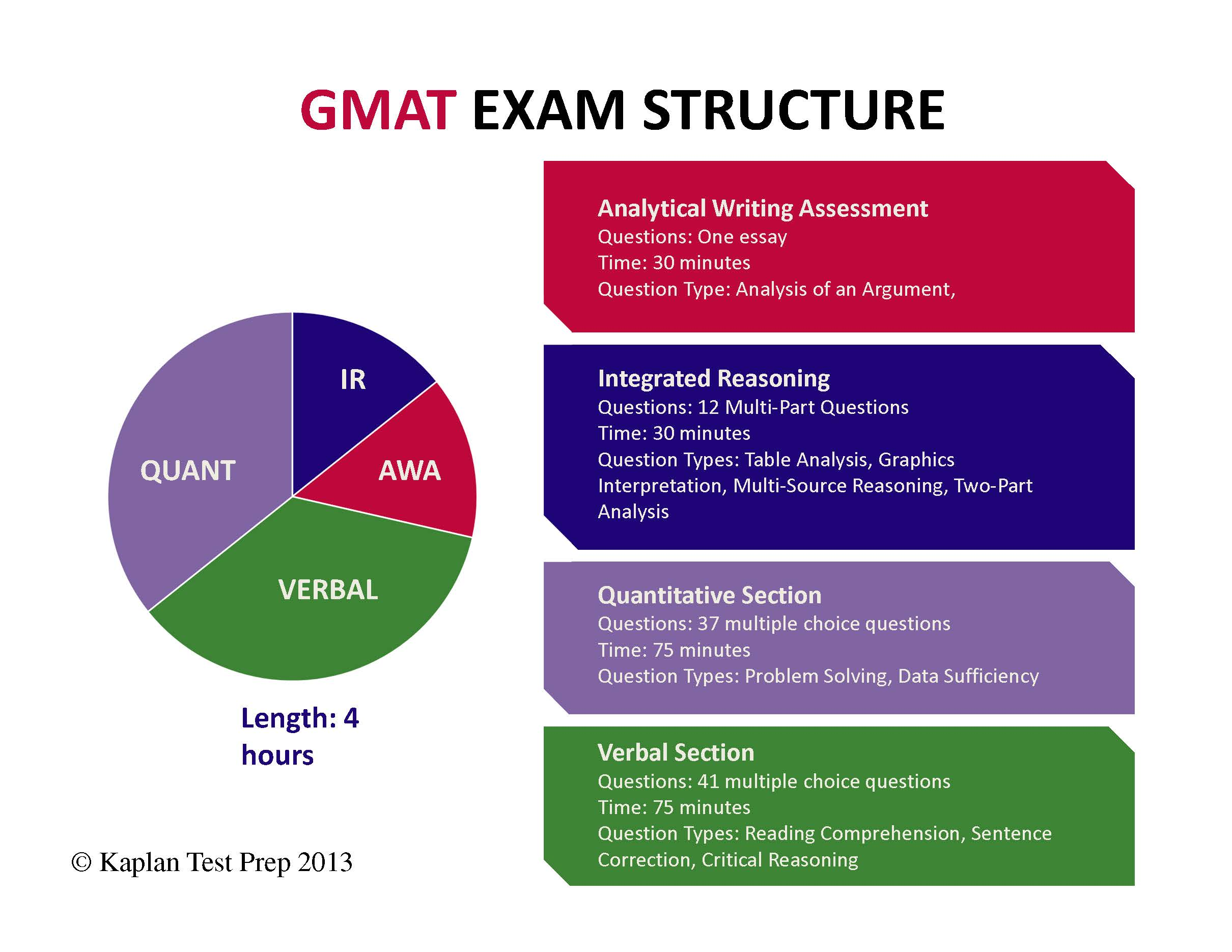 GMAT Exam Structure