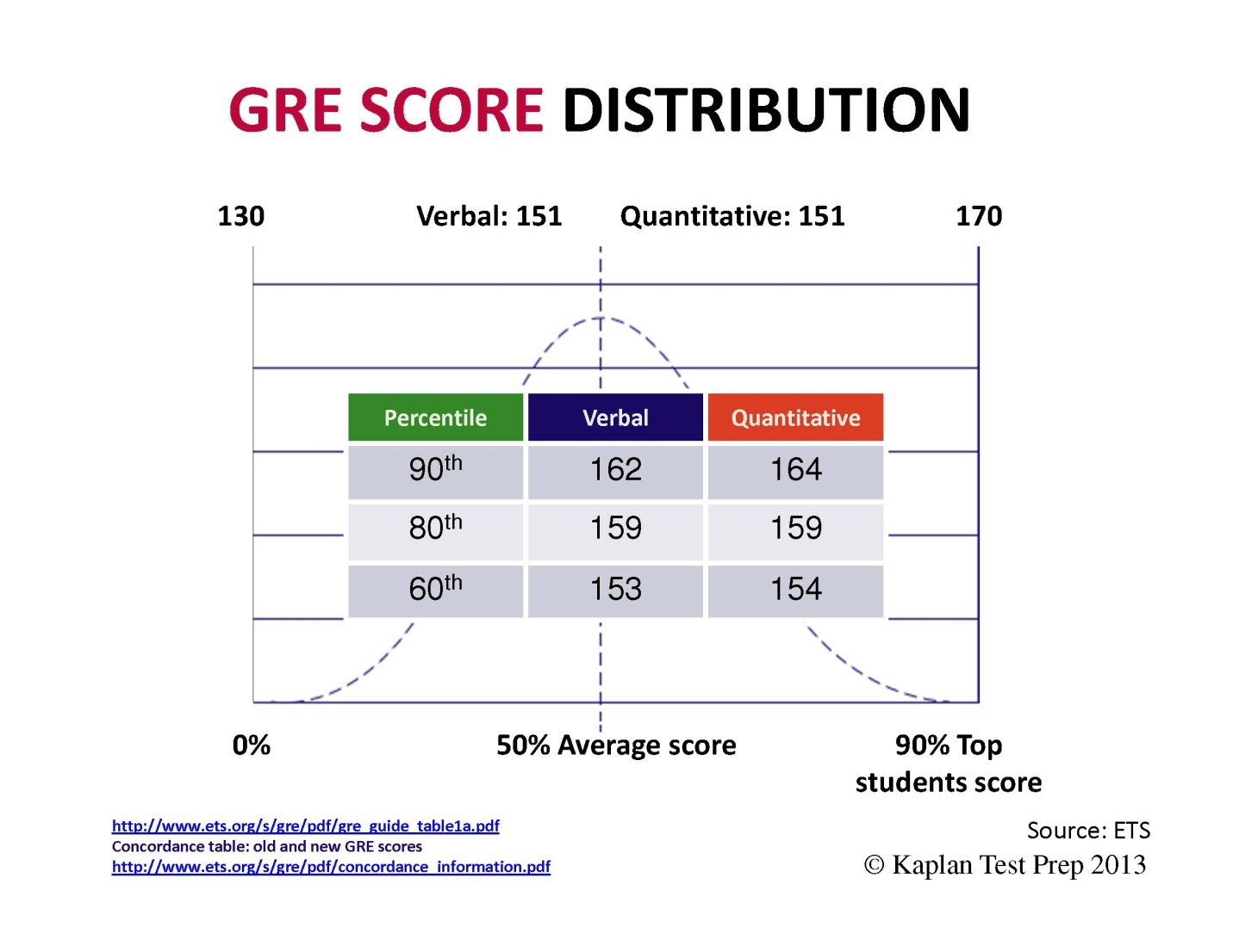 GRE Score Distribution