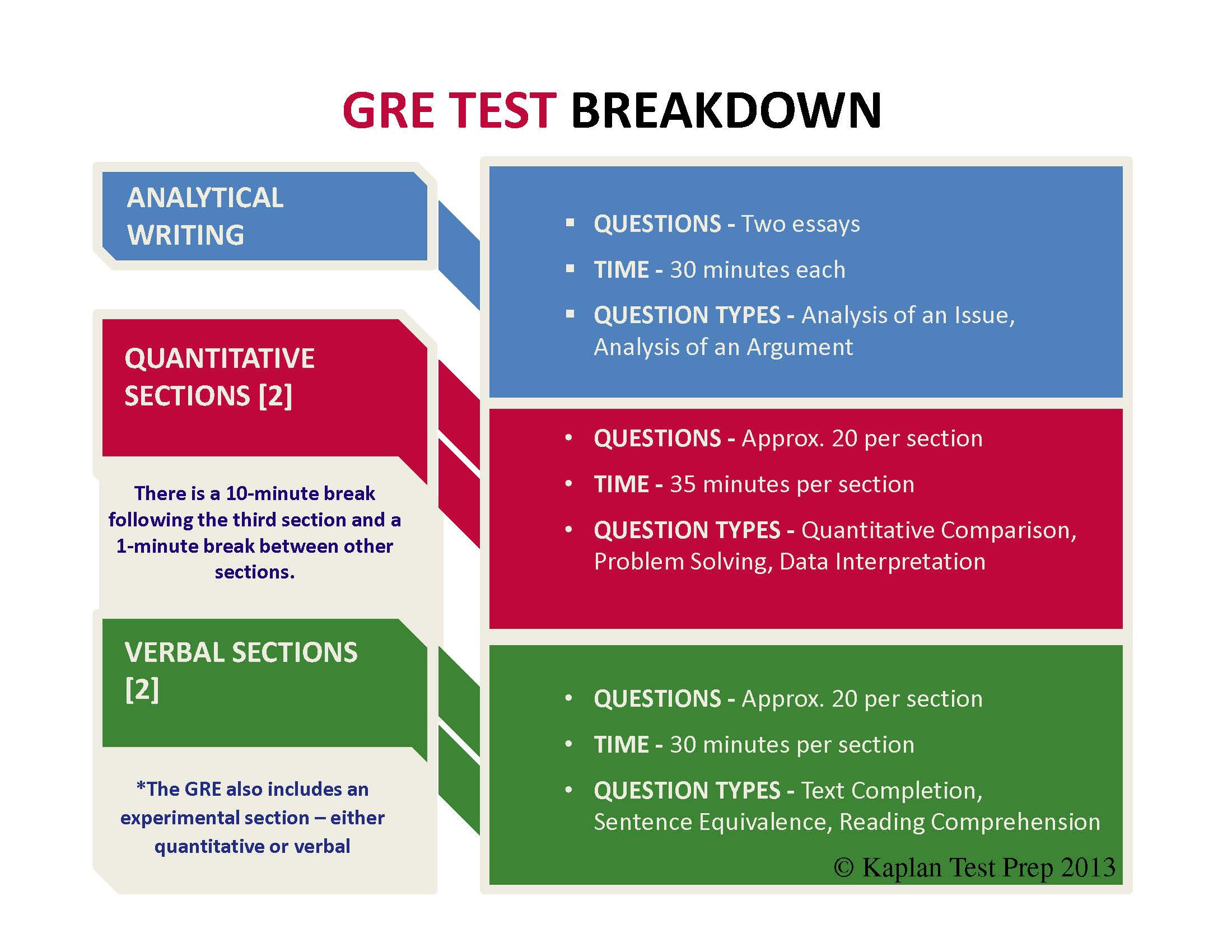 GRE Test Breakdown